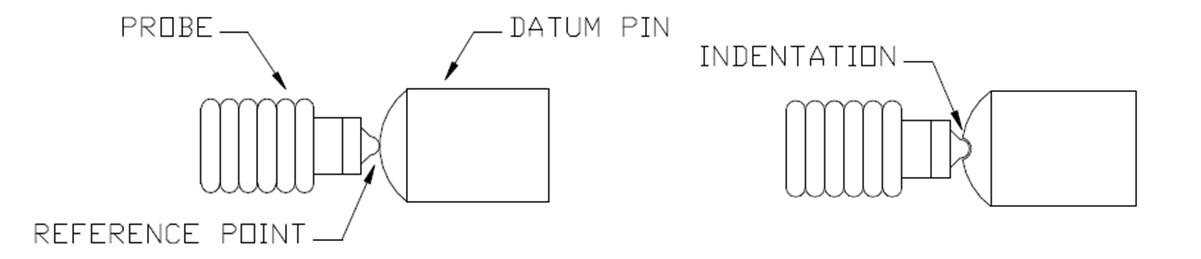 DatumPinWear-1